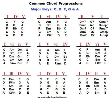@ Guitar And Piano Chords In Combination .